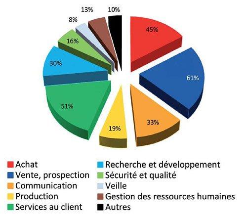 Statistiques graphique utilisation des langues en entreprise suivant les services Djem Formation Val d'Oise cours anglais