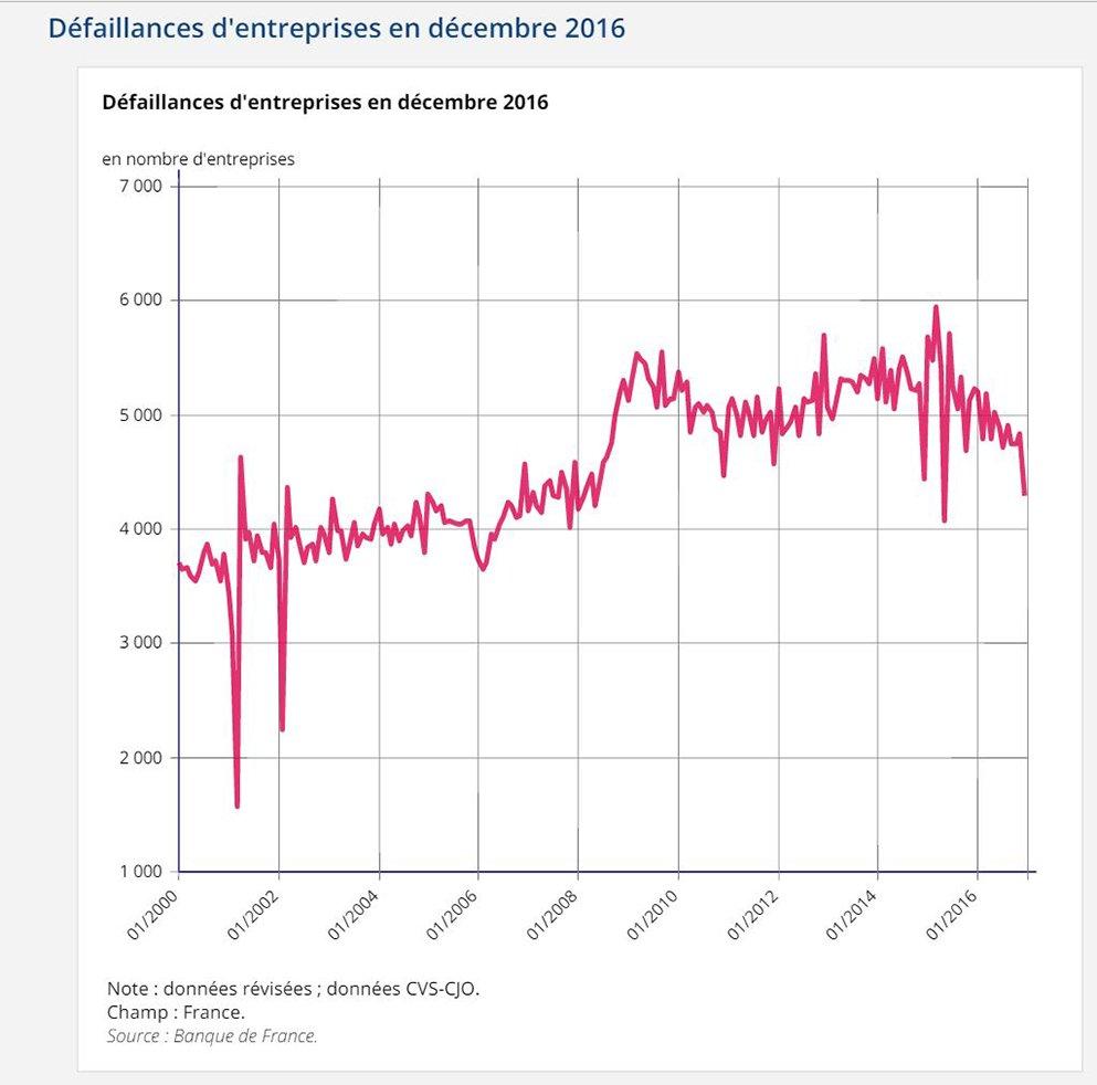 Défaillances d'entreprises en décembre 2016