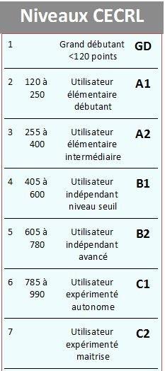 Niveaux langue Anglais CECRL Test positionnement Djem Formation Cergy Pontoise