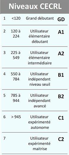 Niveaux langue Anglais CECRL GD A1 A2 B1 B2 C1 C2 Test positionnement et test TOEIC Djem Formation Cergy Pontoise