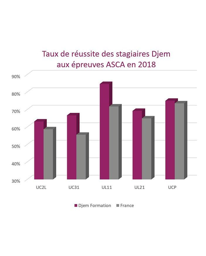 Assistant administration comptabilité Asca Uppctsc résultats 2018 blocs compétence UL11 UL21 UC2L UC31 examen Djem Formation Cergy Pontoise Val Oise